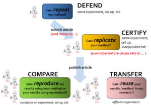 Adopted from http://www.slideshare.net/carolegoble/open-sciencemcrgoble2015