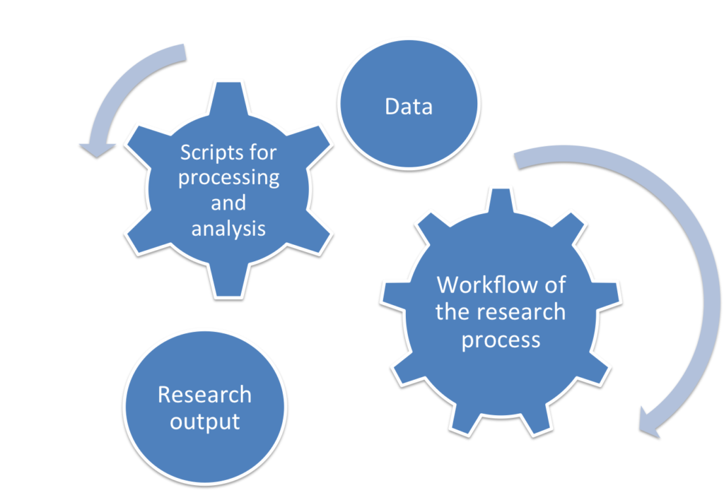 The basic entities of scientific research