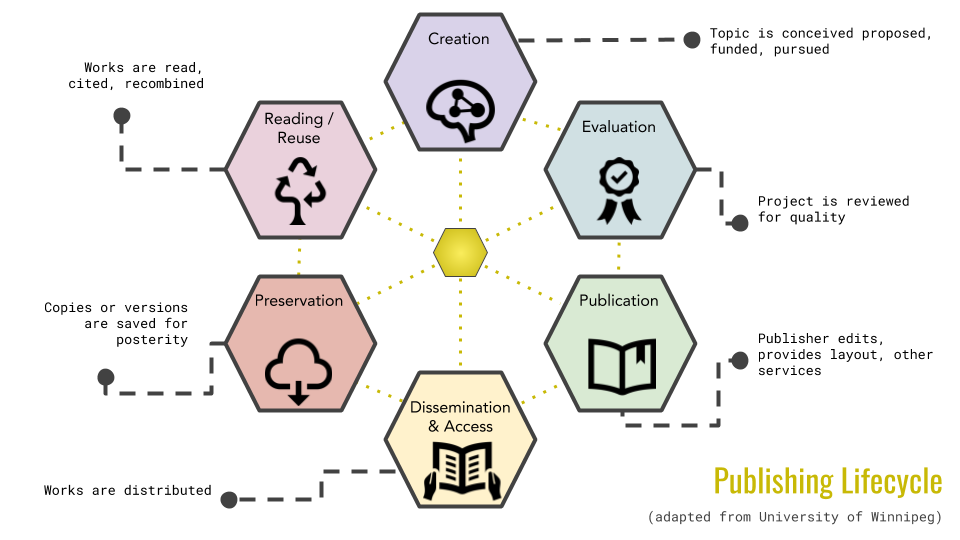 The image is a graphic of the scholarly publishing lifecycle.