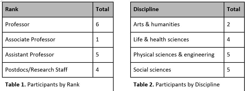 Two charts showing the distribution of researchers interviewed, by their rank and their discipline (4 categories each)