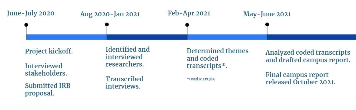 Timeline of activities of Berkeley Ithaka report creation (June 2020-October 2021)