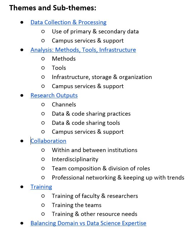 List of the six themes developed from the research, and the subthemes associated with each